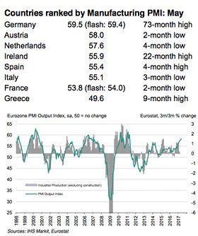 Промышленность еврозоны усиливает рост