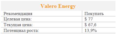 Valero Energy отчитался о финансовых результатах за второй квартал