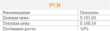 Акции PVH Corp. Рекомендация - покупать