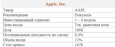 Акции APPLE Inc. Рекомендация - Покупать