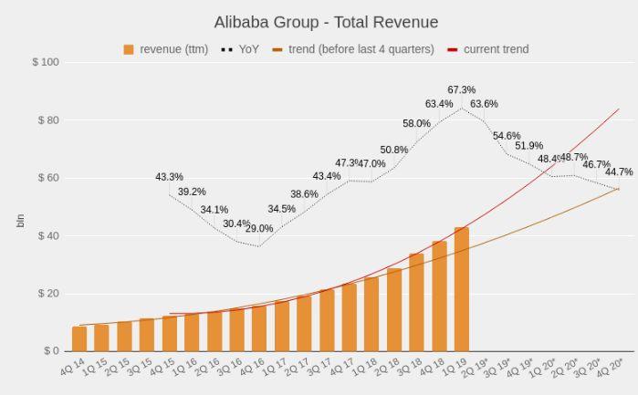 Alibaba Group: под давлением страха торговой войны