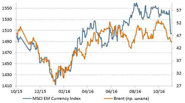 Нефть: позиции спекулянтов