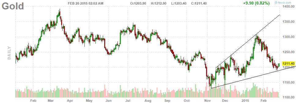 Аналитики ждут дефляции в США