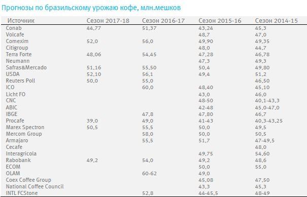 Обзор рынков тропических товаров (37-41 04/09 - 13/10)