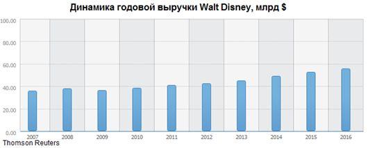 Walt Disney - качественное вложение на долгосрочную перспективу