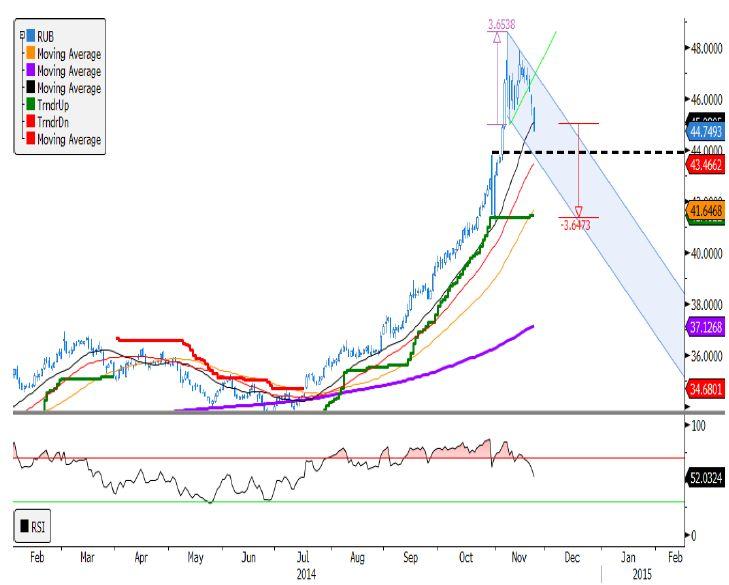 Негатив по евро возрос