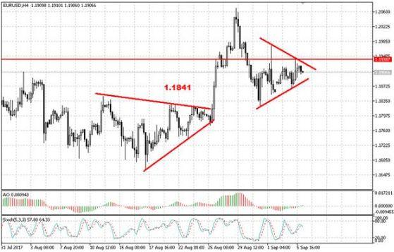 Доллар снизился после выступлений представителей ФРС