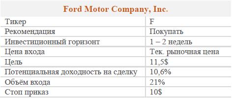 Акции Ford Motor Company. Рекомендация - покупать