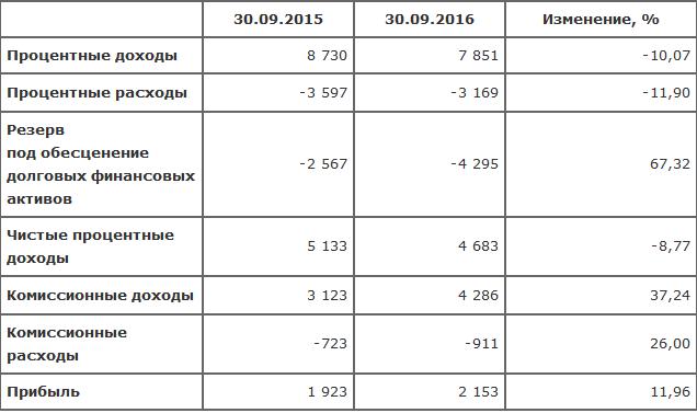 ПАОАКБ «АВАНГАРД»: результаты МСФО на30.09.2016