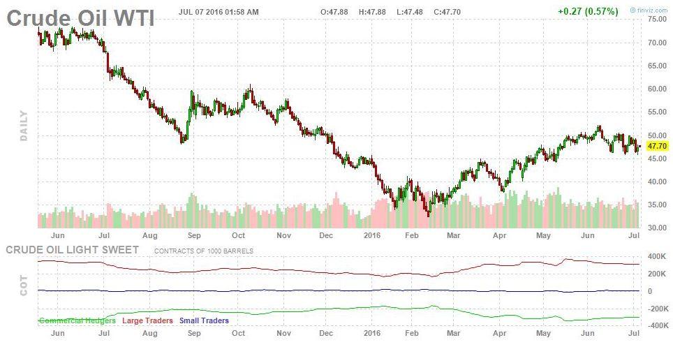 Нефть марки Brent поднялась выше $49 на новости о снижении запасов в США