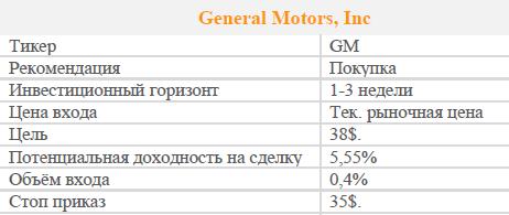 Акции General Motors. Реокмендация - ПОКУПАТЬ.