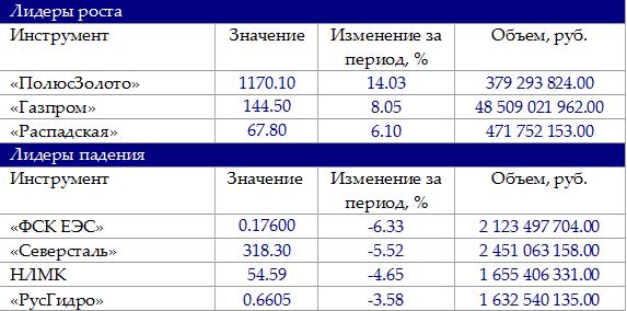 Экспирация на российском рынке не позволила задать тон