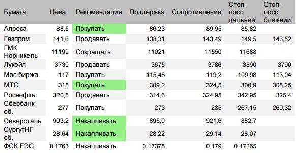 Оценка ситуации по индексу ММВБ (закр.2309,53 (+0,9%)). Утром индекс реализовал расчетную цель отскока 2322