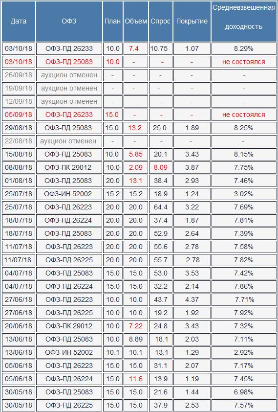 Минфин констатировал резкий рост спроса на аукционе ОФЗ