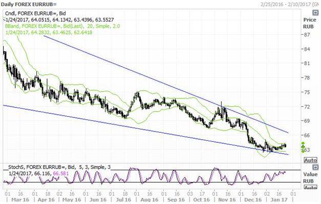 Рубль пока не на побегушках у нефти
