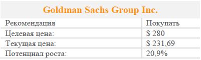 Акции Goldman Sachs Group Inc. Рекомендация - покупать