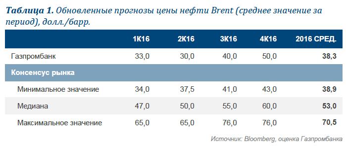 Прогнозы по ценам на нефть и макроданным на 2016 год пересмотрены