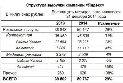 Яндексу нужно немножко удачи