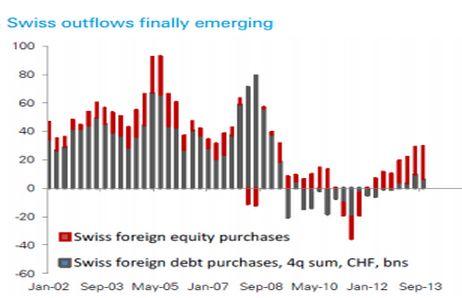 Четыре причины избавиться от франка