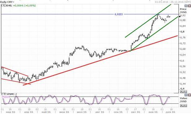 Юань продолжил снижение по отношению к рублю и доллару