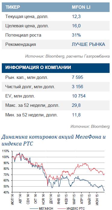 МегаФон. OIBDA лучше ожиданий и сохранение прогноза на 2015 г. Смена рекомендации на «ЛУЧШЕ РЫНКА»