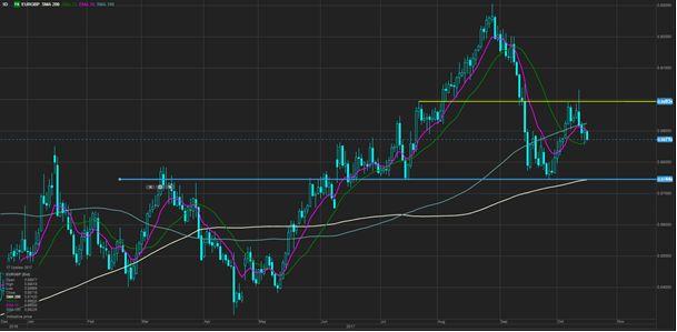 Евро безжалостно падает, доллар растет
