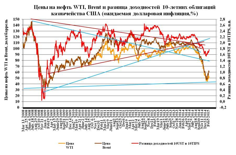 Дракон и Драги развернули рынок нефти