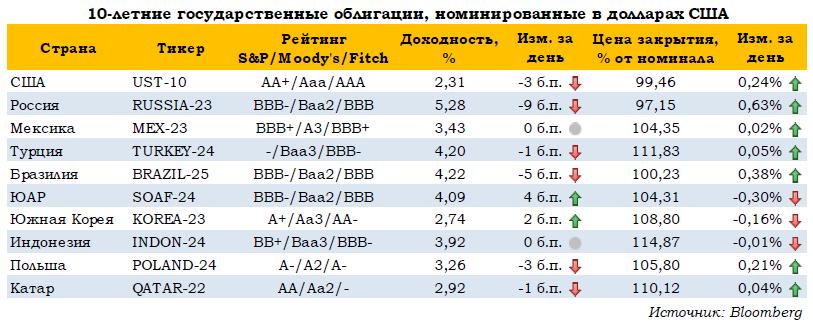 Крепкий рубль и дорогая нефть толкают рынок вверх