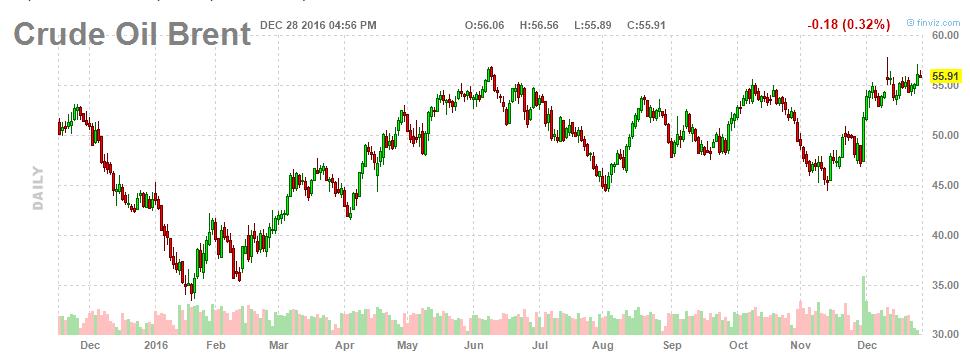 Каких цен на нефть ждать в 2017