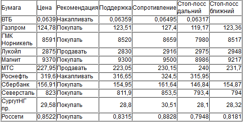 Оценка ситуации по индексу ММВБ (закр.1937,64)