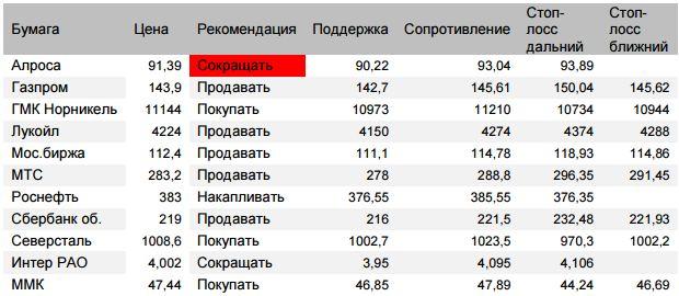 Оценка ситуации по индексу Мосбиржи (закр.2298 (-0,57%)) Возможности роста оцениваем до 2323