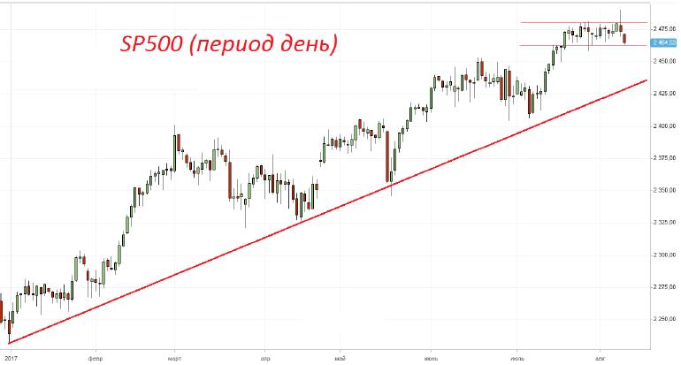 Продажа индекса SP500