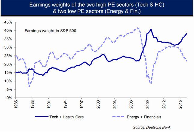 Фондовые рынки не переоценены, акции все еще перспективнее других инвестиций