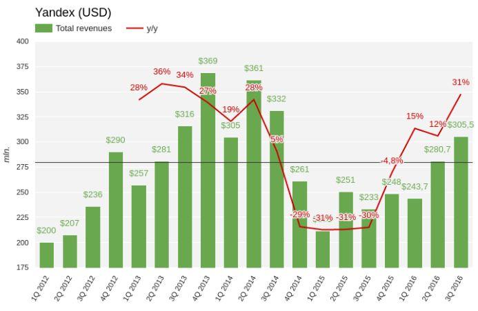 Яндекс заряжает инвесторов оптимизмом