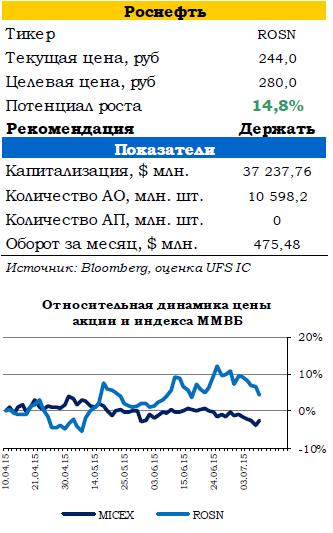 Нефть достигла минимумов 2009 года, российский рынок под давлением