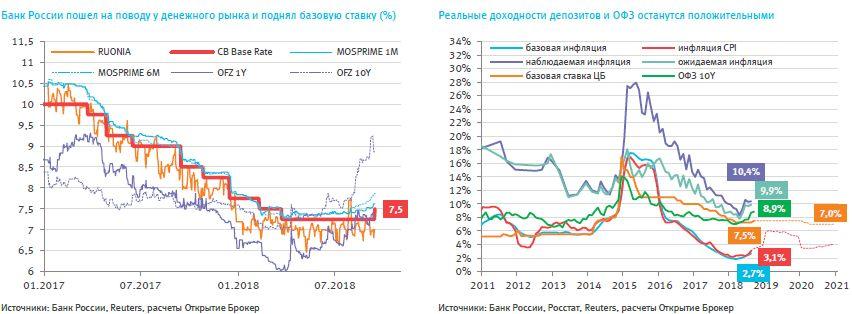 ЦБ ломает цикл снижения ставки