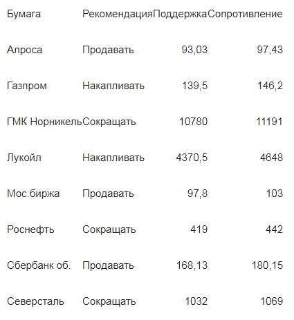 Анализ рыночной динамики «голубых фишек»