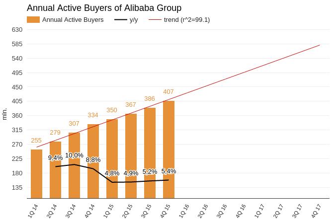 Alibaba по-прежнему утопает в «зелени»