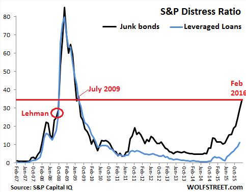 Итоги февраля для рынка рисковых облигаций США - состояние ХУЖЕ, чем при крахе Lehman Brothers в 2008