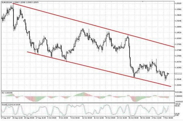 Валютная пара EUR/USD завершает формирование коррекционного отскока