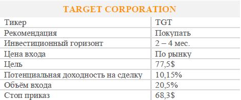 Акции Target Corporation. Рекомендация - Покупать