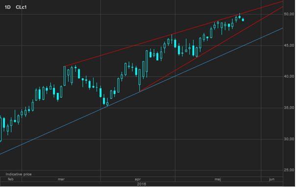 Риск более глубокой коррекции на рынке нефти