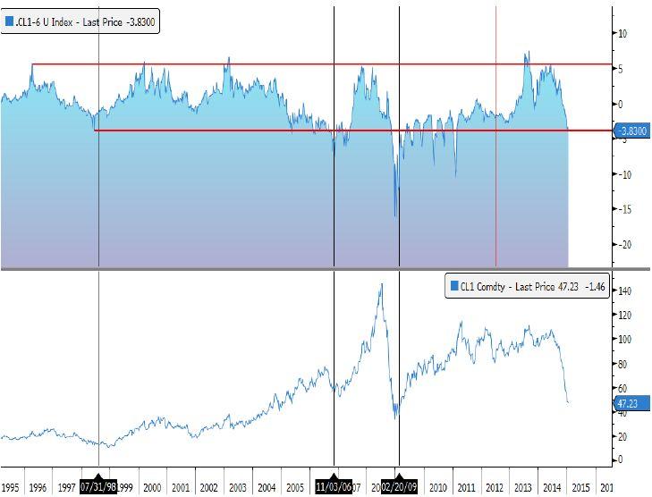 Рынок игнорирует явный негатив, но очевидно, что потенциальный QE  от ЕЦБ подогревает аппетит инвесторов