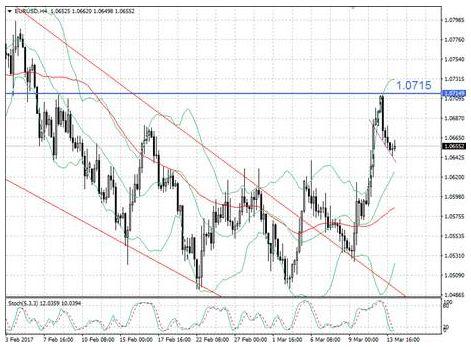Момент истины для EUR/USD не за горами