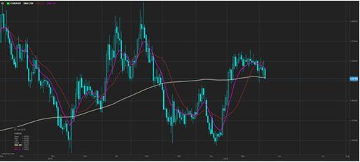 Валюты Б3 слабеют из-за роста интереса к риску