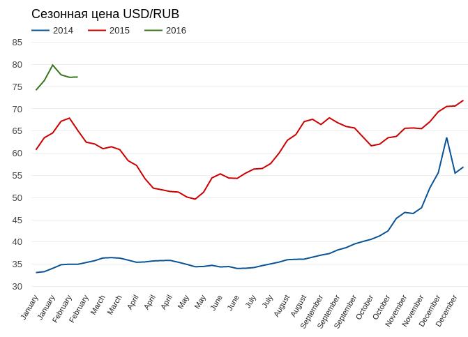 Рубль посылает позитивные сигналы