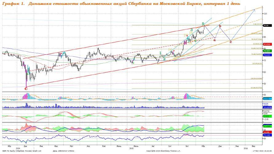 Сбербанк: продолжение роста после коррекции