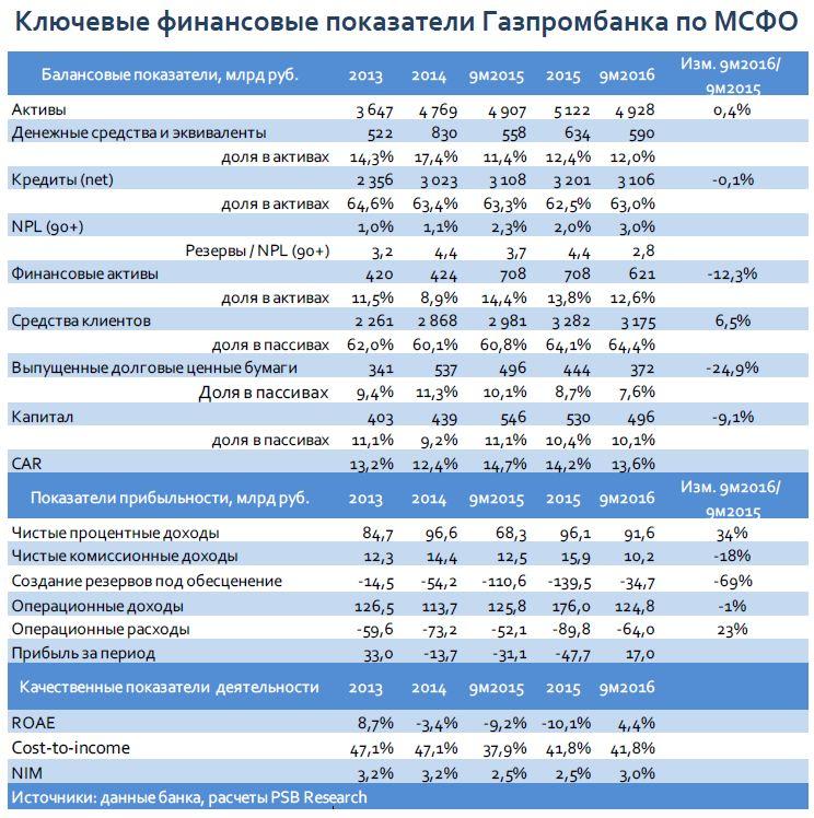 Мониторинг первичного рынка - Газпромбанк