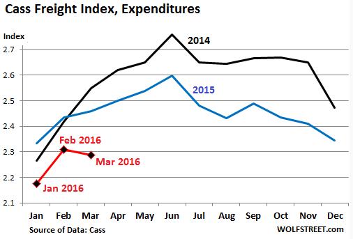 Case Freight Index: В США начинается потребительский кризис