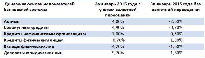 Выбор вкладчика в 2015 году: треть депозитов уже в валюте